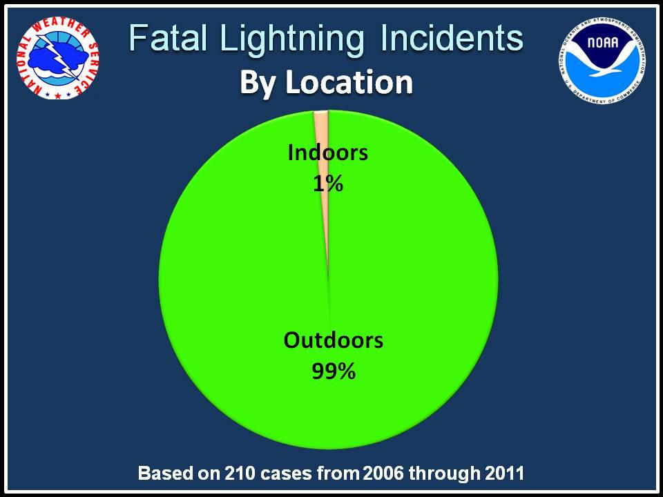 2011 National Lightning Awareness Week: Outdoor Lightning Safety ...