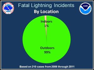 99 percent of lightning strikes happen outdoors.