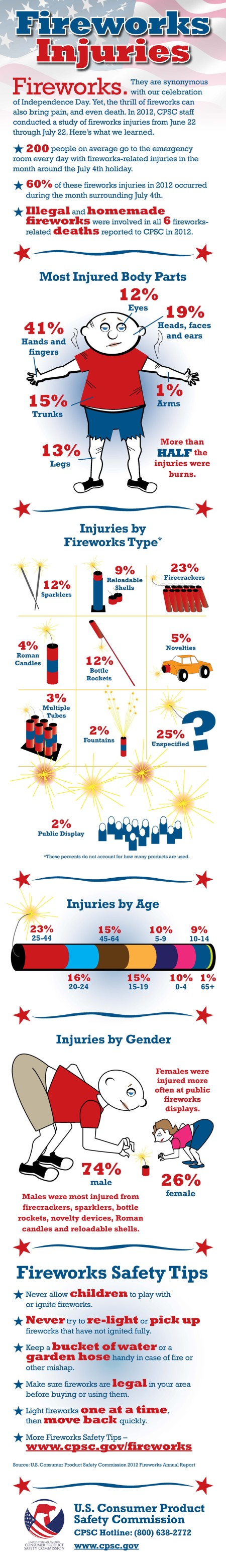 Infographic: Fireworks Injuries