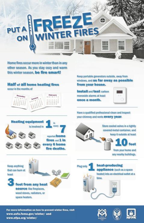 Safety tips to protect your homes from winter fires