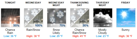 Weather Forecast for Fairfax County