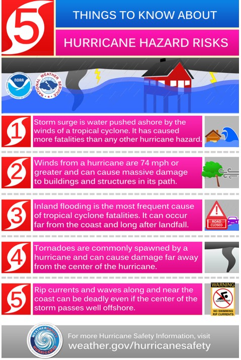 hurricane hazard risks