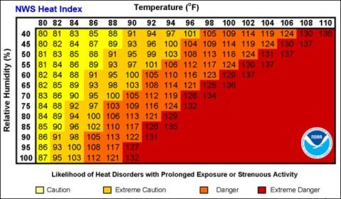 Heat Index National Weather Service