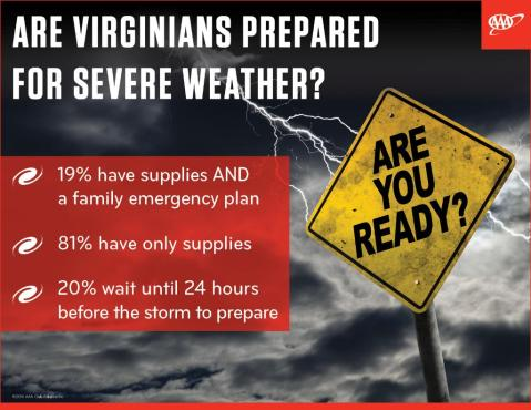 AAA survey shows majority of Virginia residents are not prepared for severe weather events