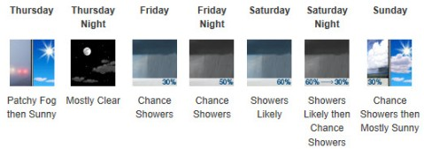 Fairfax County Weather Forecast