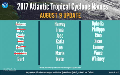 Atlantic Tropical Cyclone Names