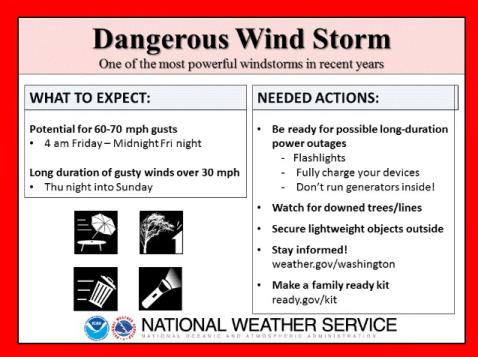 Dangerous Wind Storm