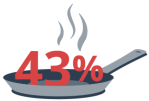 cooking causes 40 percent of winter residential building fires