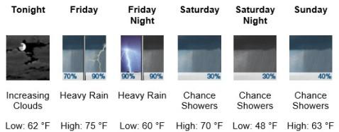 weather april 18
